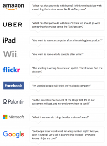 Famous brand names